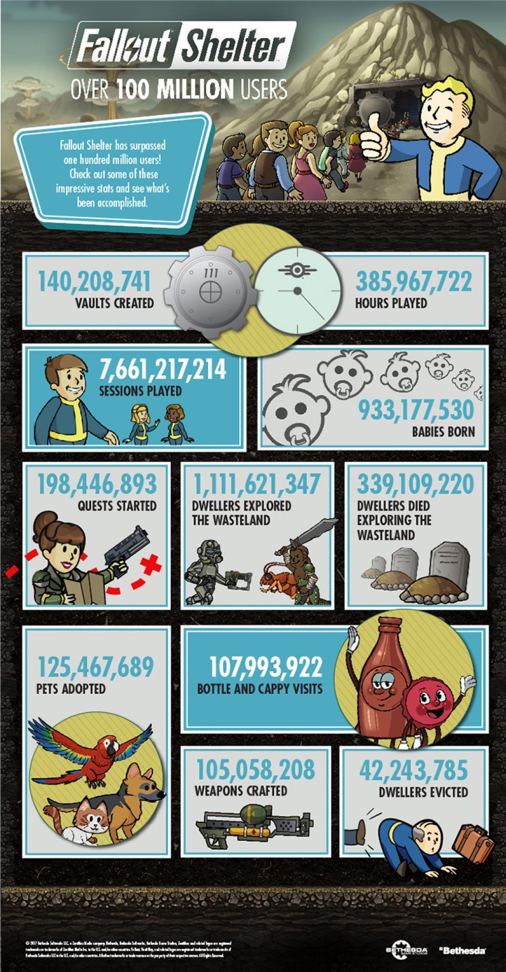 Fallout Shelter Bunker Simulation Mit 100 Millionen Spielern