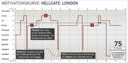 Mehrspielertest: Hellgate: London