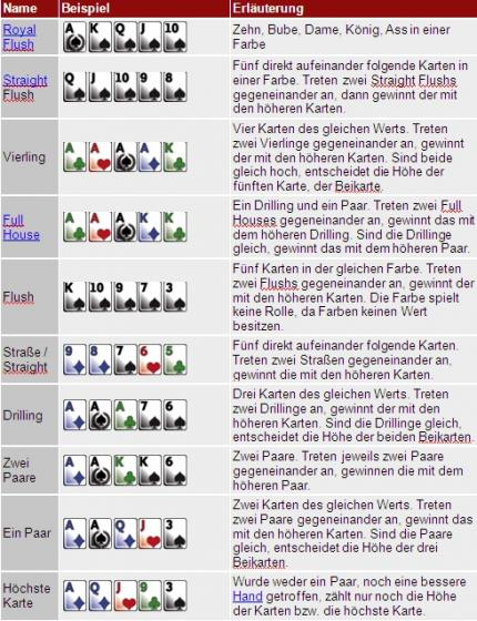texas holdem wertung