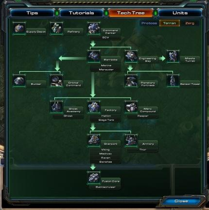 Starcraft 2 Tech Tree der Terraner