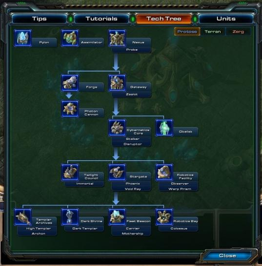 Starcraft 2 Tech Tree der Protoss