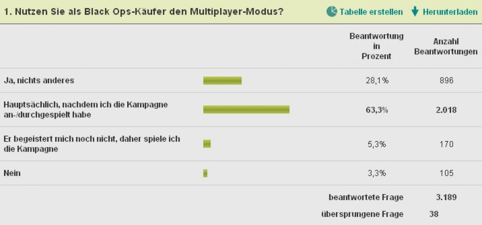 Call of Duty: Black Ops - Der Multiplayer-Modus ist essenziell!