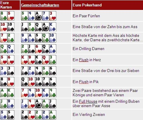 Pokerkarten Wertung