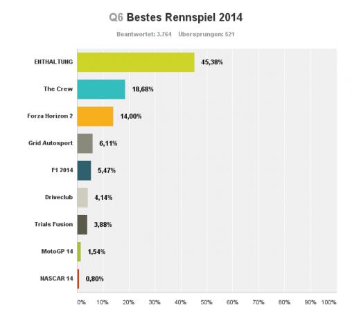 bestes online spiel 2014